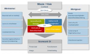 scorecard-duurzame-inzetbaarheid